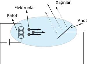 Elektromanyetik dalga hareketi